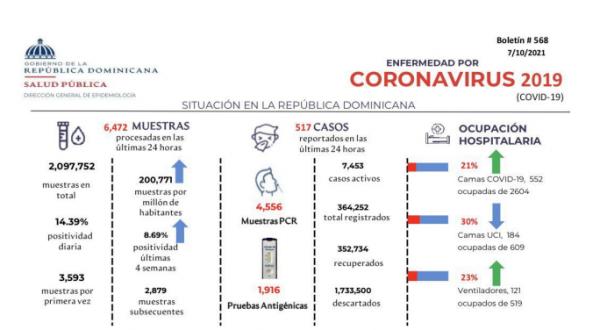 Boletin-568-Ministerio-de-Salud-e1633954499436.png